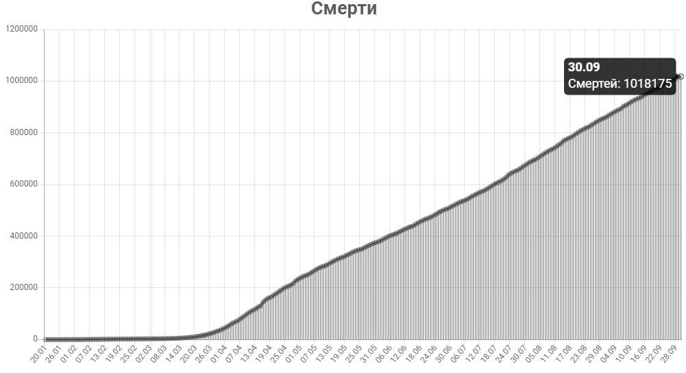 График смертей от КОВИД-19 в мире на 30 сентября 2020 года.