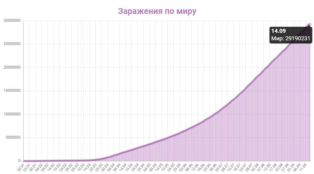 График заражения коронавирусом в мире на 14 сентября 2020 года.