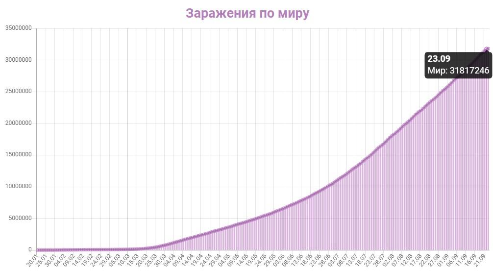 График заражения коронавирусом в мире на 23 сентября 2020 года.