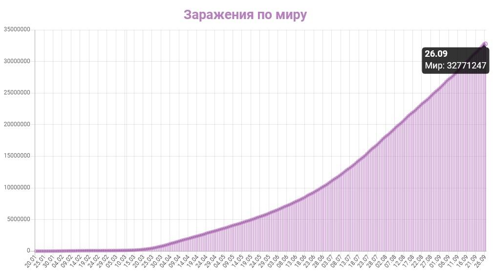 График заражения коронавирусом в мире на 26 сентября 2020 года.