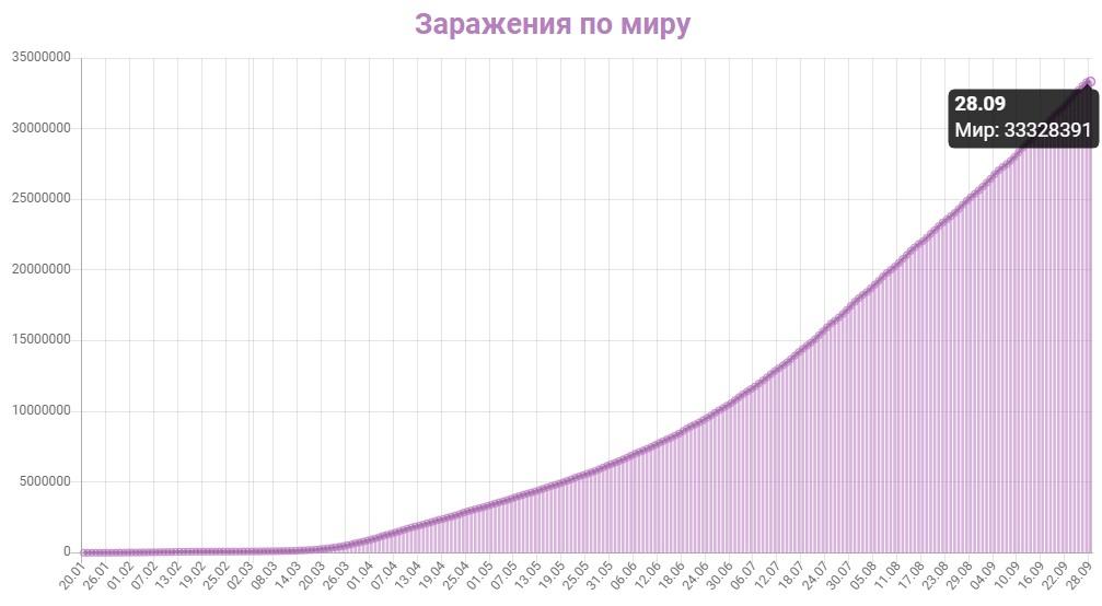 График заражения коронавирусом в мире на 28 сентября 2020 года.