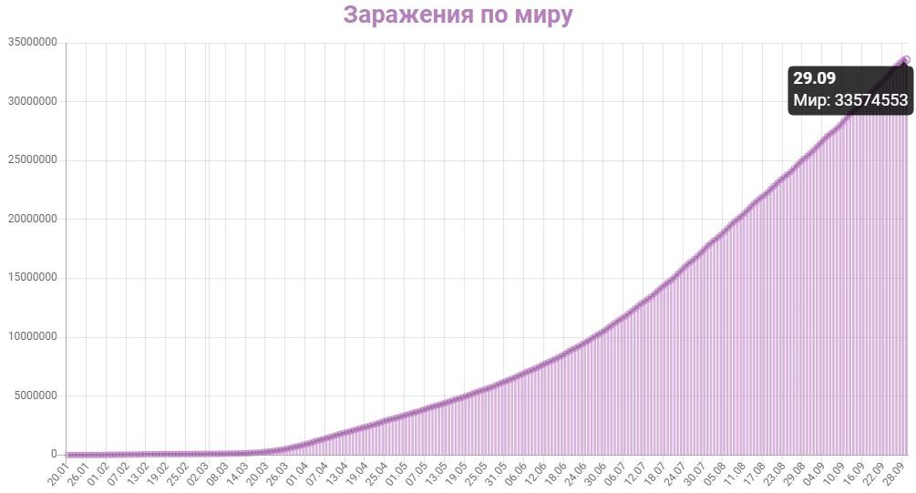График заражения коронавирусом в мире на 29 сентября 2020 года.