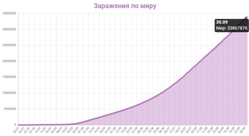 График заражения коронавирусом в мире на 30 сентября 2020 года.