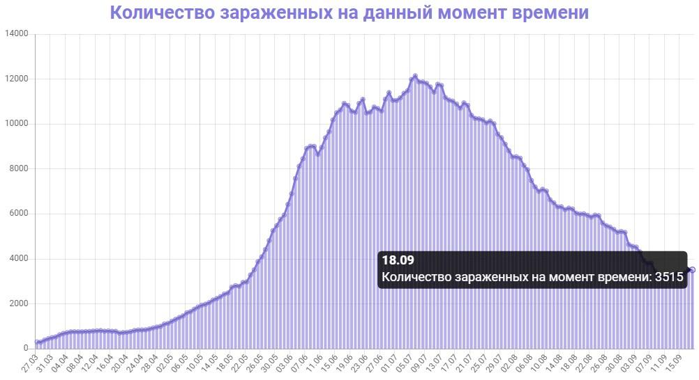 Количество зараженных на данный момент времени в Армении на 18.09.2020