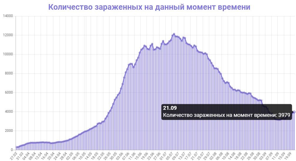 Количество зараженных на данный момент времени в Армении на 21.09.2020
