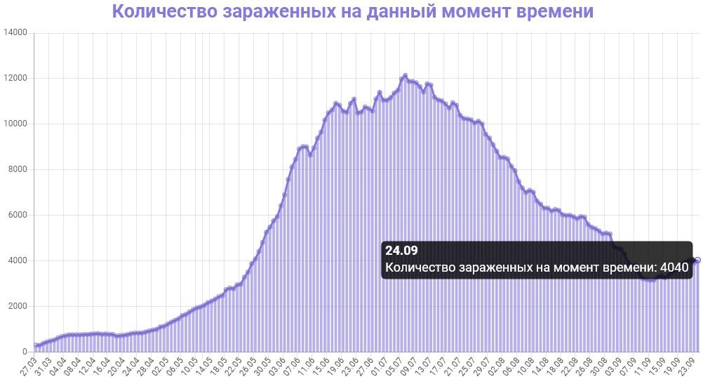 Количество зараженных на данный момент времени в Армении на 25.09.2020