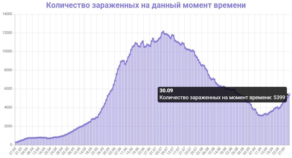 Количество зараженных на данный момент времени в Армении на 30.09.2020