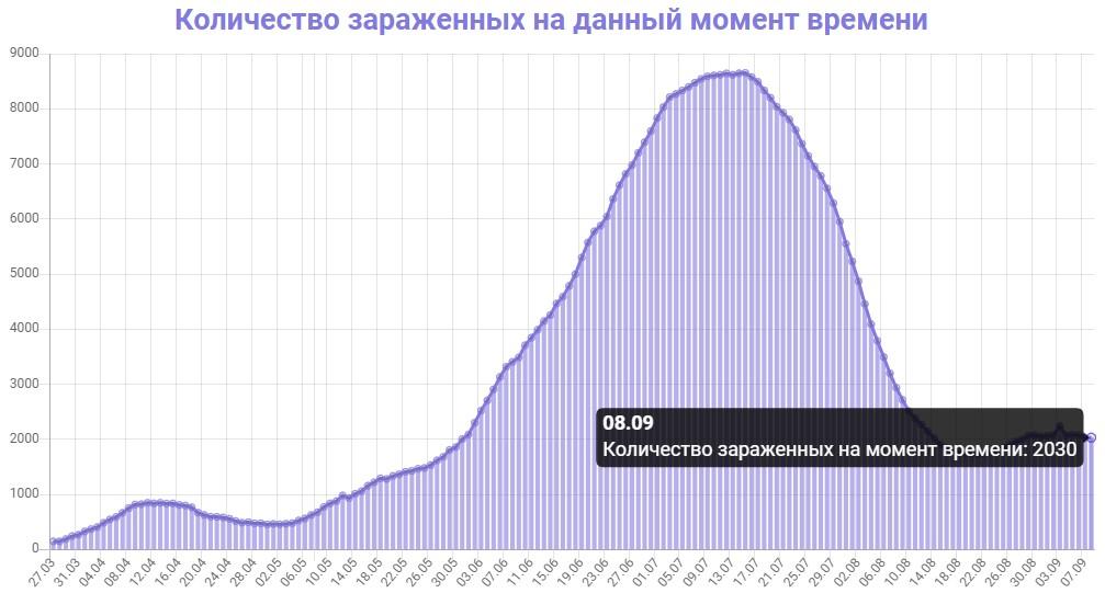 Количество зараженных на данный момент времени в Азербайджане на 08.09.2020