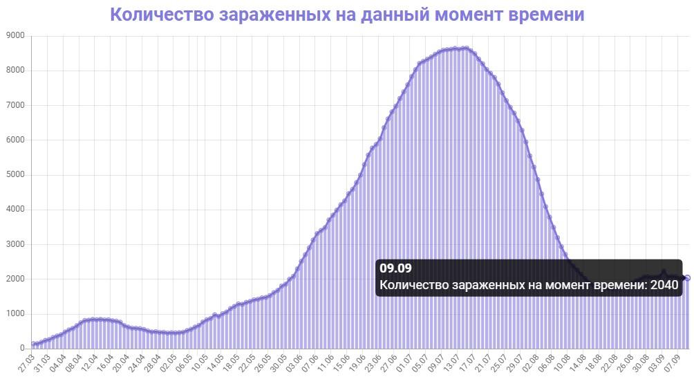 Количество зараженных на данный момент времени в Азербайджане на 09.09.2020