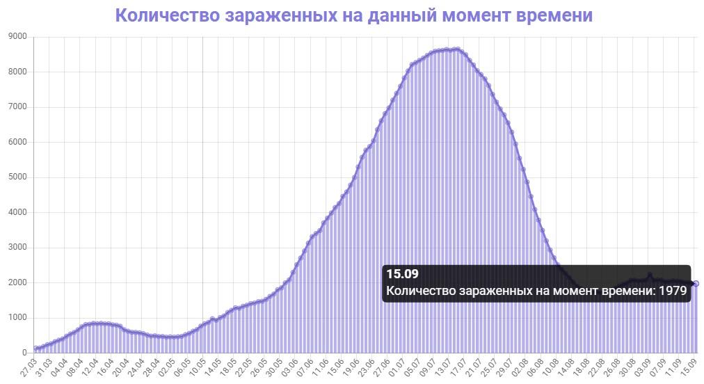 Количество зараженных на данный момент времени в Азербайджане на 15.09.2020