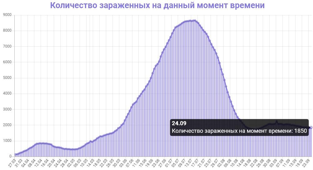 Количество зараженных на данный момент времени в Азербайджане на 25.09.2020