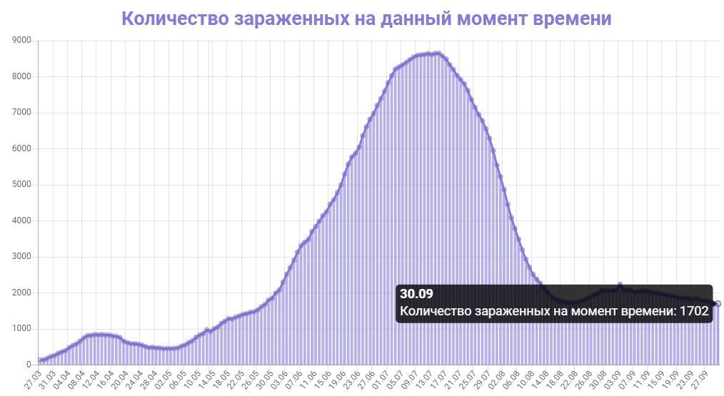 Количество зараженных на данный момент времени в Азербайджане на 30.09.2020