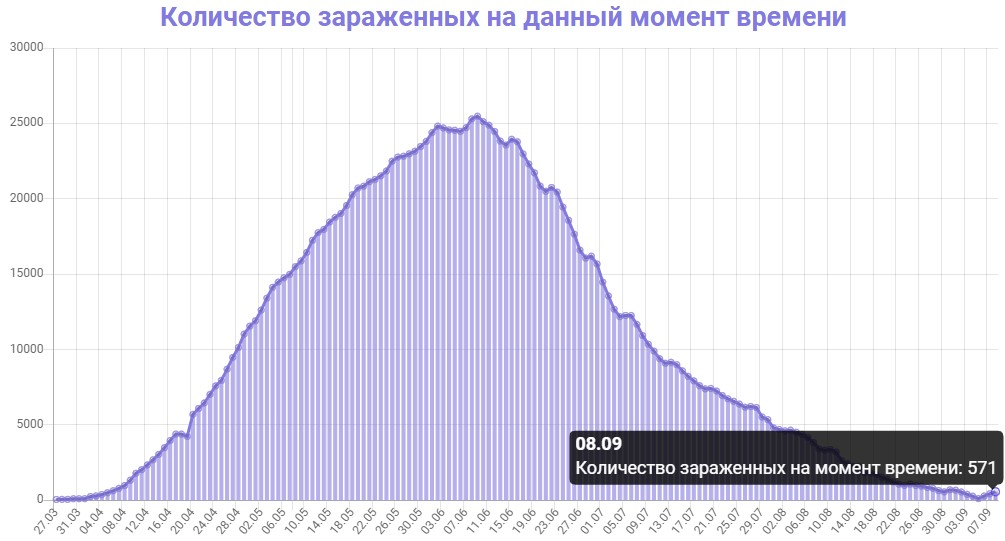 Количество зараженных на данный момент времени в Беларуси на 08.09.2020
