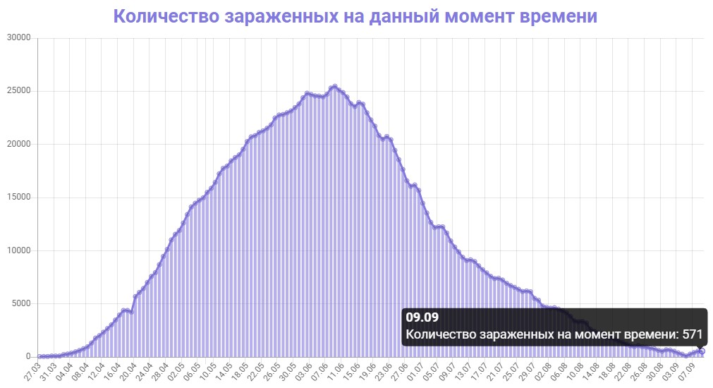 Количество зараженных на данный момент времени в Беларуси на 09.09.2020
