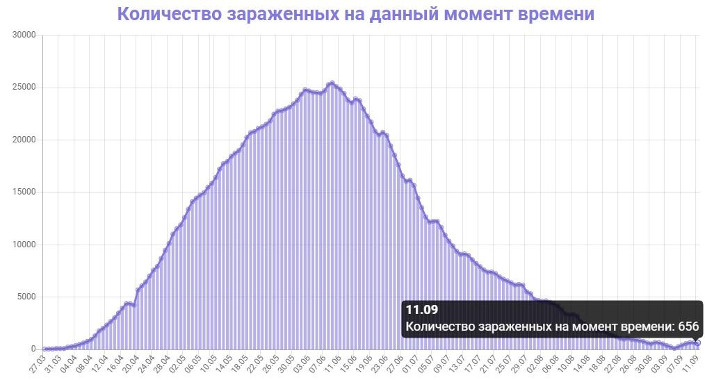 Количество зараженных на данный момент времени в Беларуси на 11.09.2020
