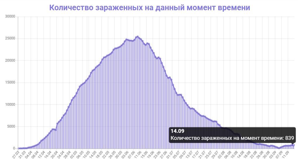 Количество зараженных на данный момент времени в Беларуси на 14.09.2020