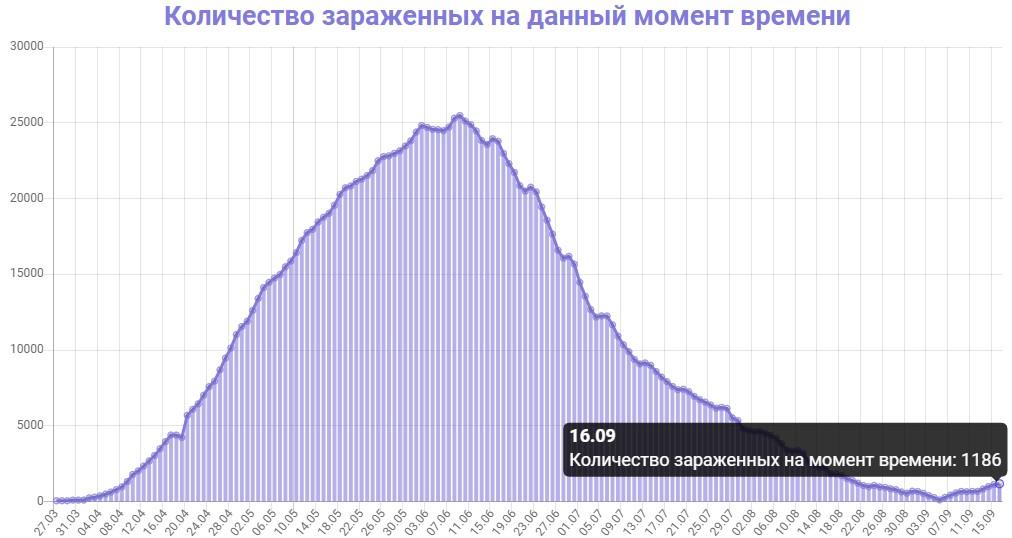 Количество зараженных на данный момент времени в Беларуси на 16.09.2020