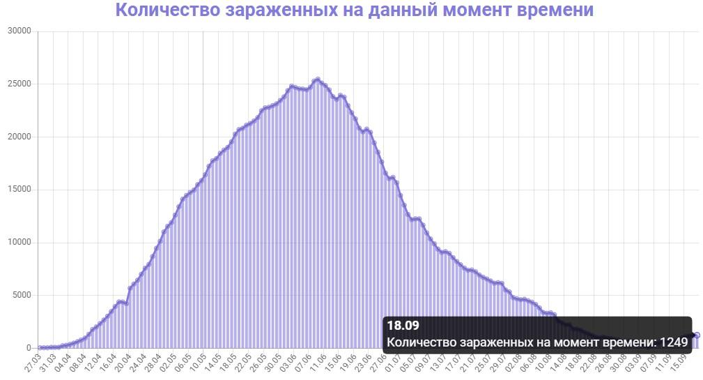 Количество зараженных на данный момент времени в Беларуси на 18.09.2020