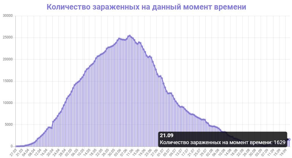 Количество зараженных на данный момент времени в Беларуси на 21.09.2020