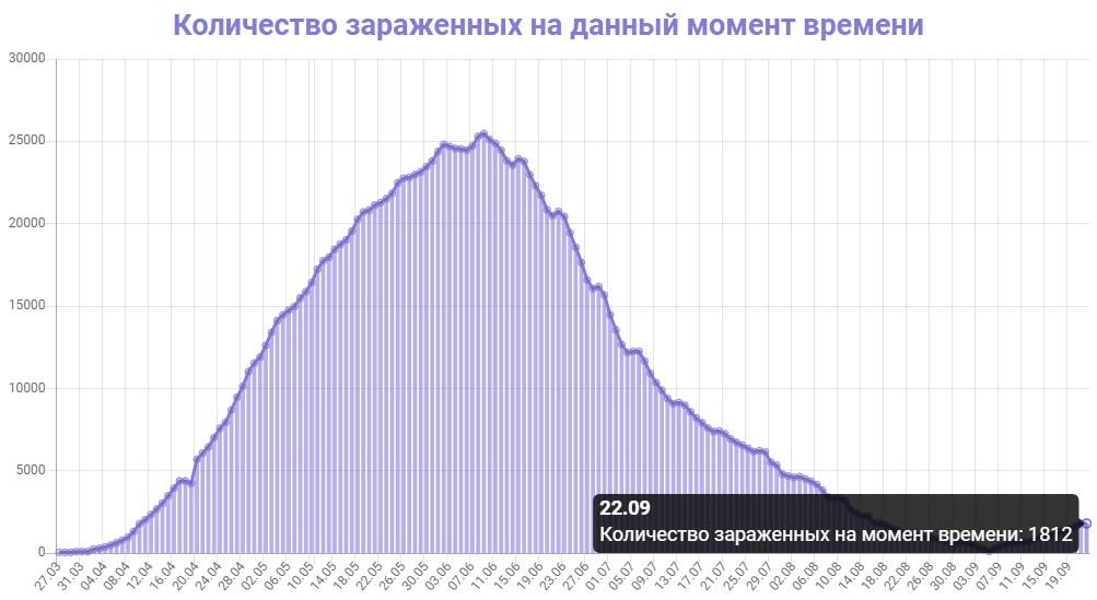 Количество зараженных на данный момент времени в Беларуси на 22.09.2020