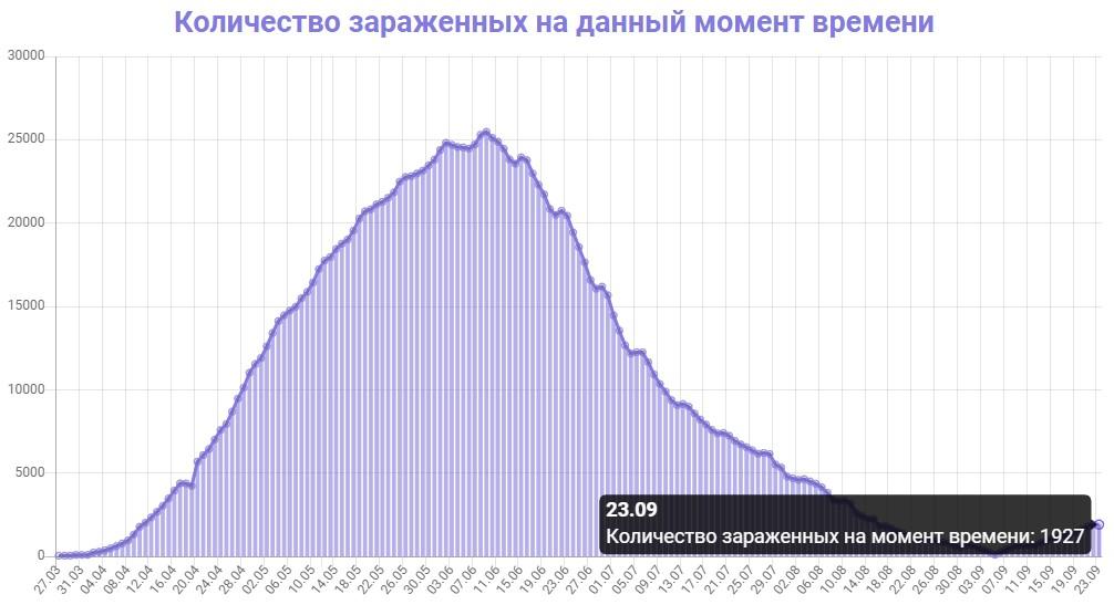 Количество зараженных на данный момент времени в Беларуси на 23.09.2020