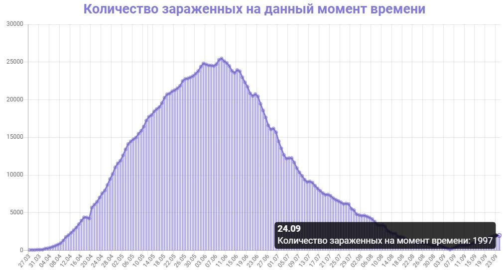 Количество зараженных на данный момент времени в Беларуси на 24.09.2020