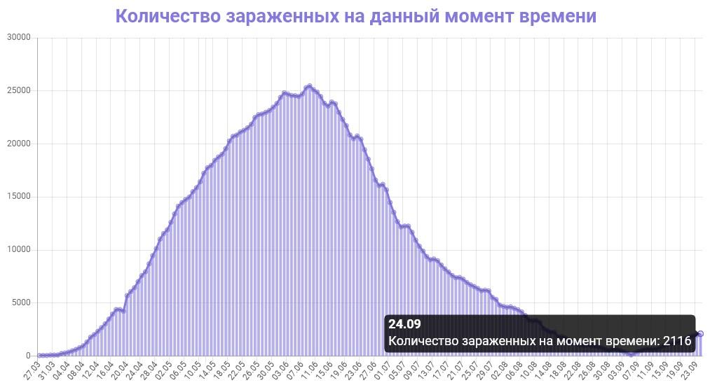 Количество зараженных на данный момент времени в Беларуси на 25.09.2020