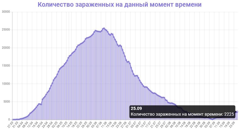 Количество зараженных на данный момент времени в Беларуси на 26.09.2020
