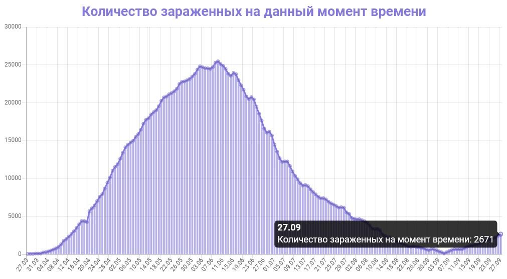 Количество зараженных на данный момент времени в Беларуси на 27.09.2020