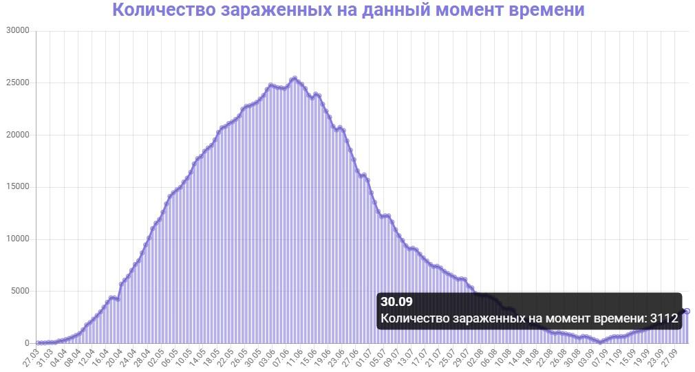 Количество зараженных на данный момент времени в Беларуси на 30.09.2020