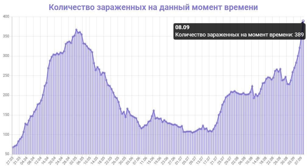 Количество зараженных на данный момент времени в Грузии на 08.09.2020