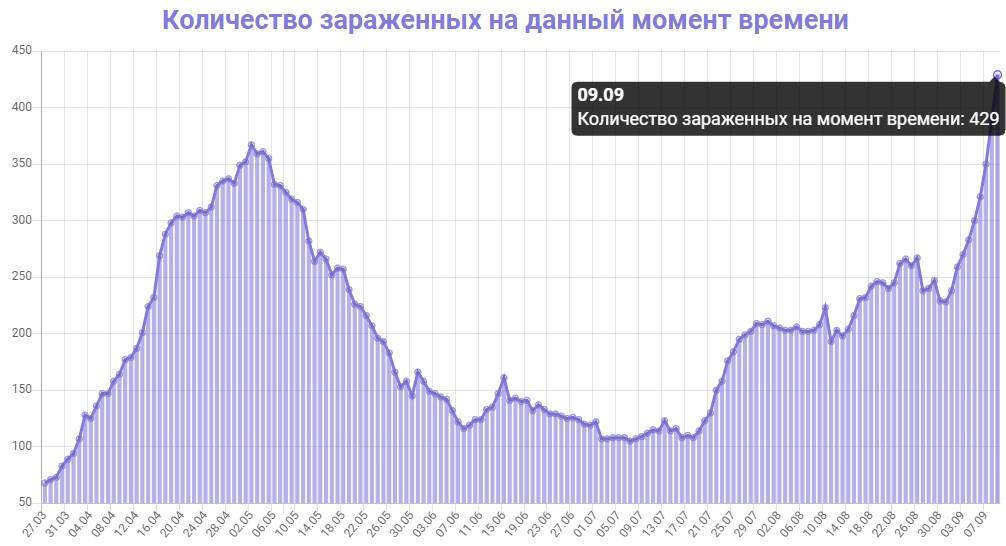 Количество зараженных на данный момент времени в Грузии на 09.09.2020