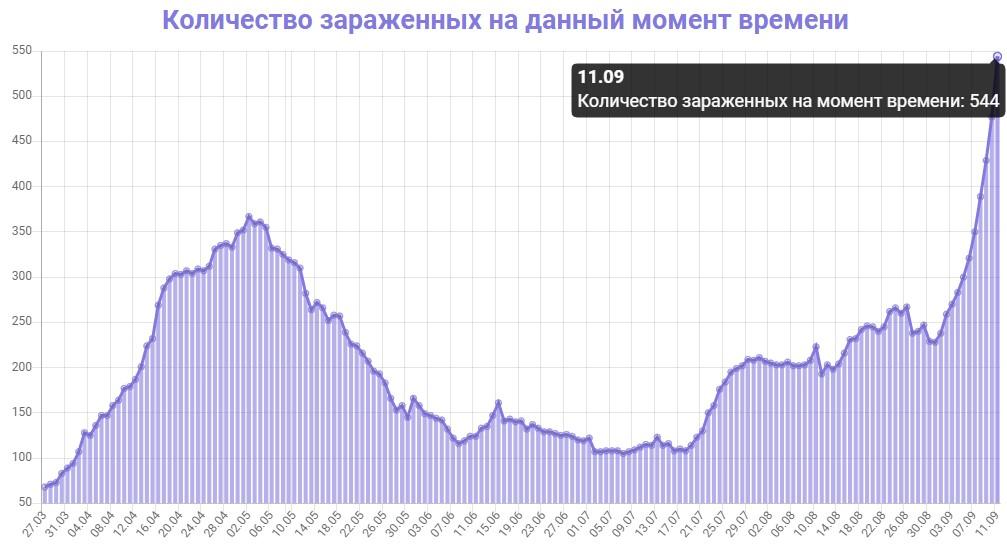 Количество зараженных на данный момент времени в Грузии на 11.09.2020