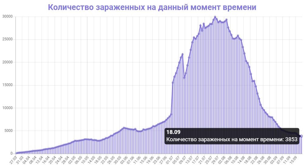 Количество зараженных на данный момент времени в Казахстане на 18.09.2020