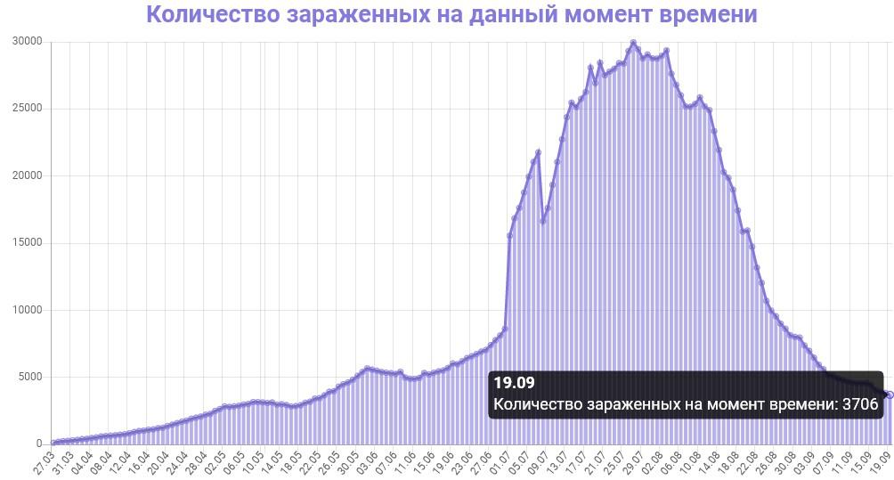 Количество зараженных на данный момент времени в Казахстане на 19.09.2020