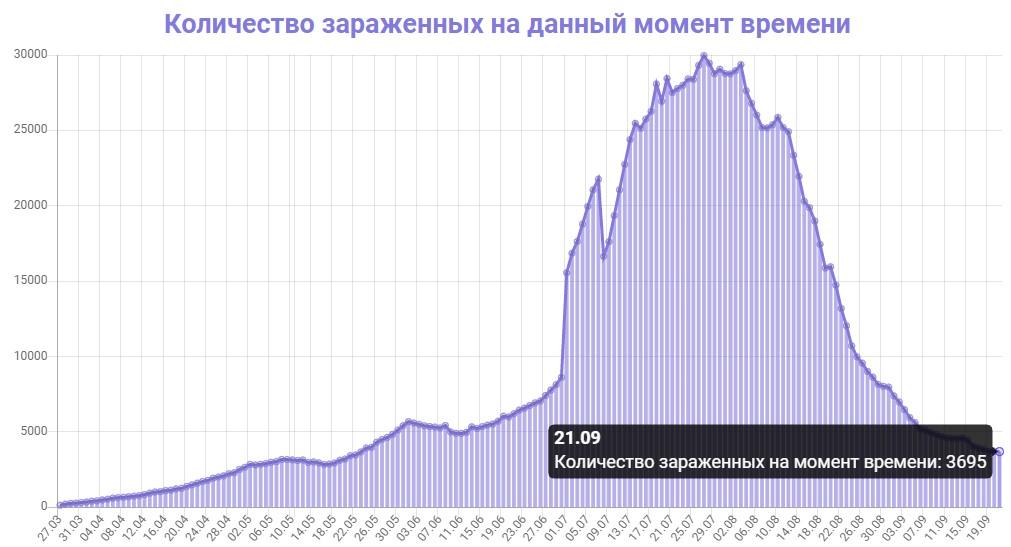 Количество зараженных на данный момент времени в Казахстане на 21.09.2020