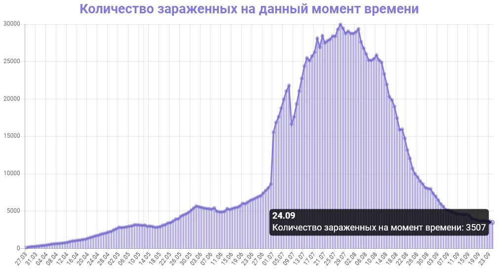 Количество зараженных на данный момент времени в Казахстане на 25.09.2020