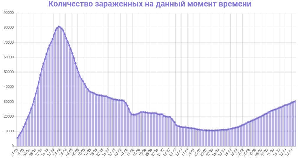Количество зараженных на данный момент времени в Турции на 26.09.2020