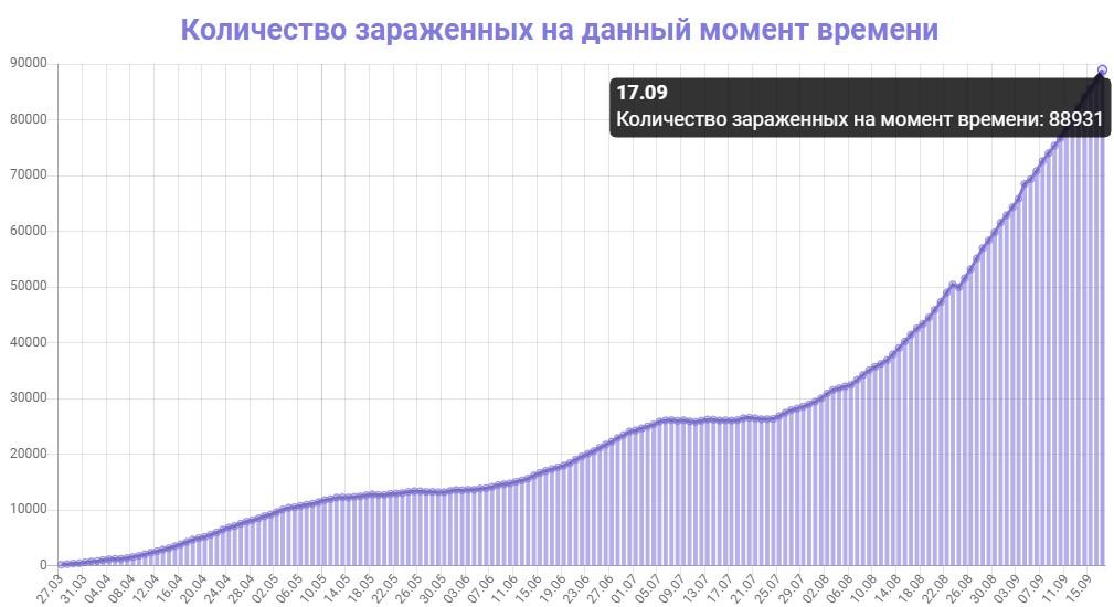 Количество зараженных на данный момент времени в Украине на 17.09.2020