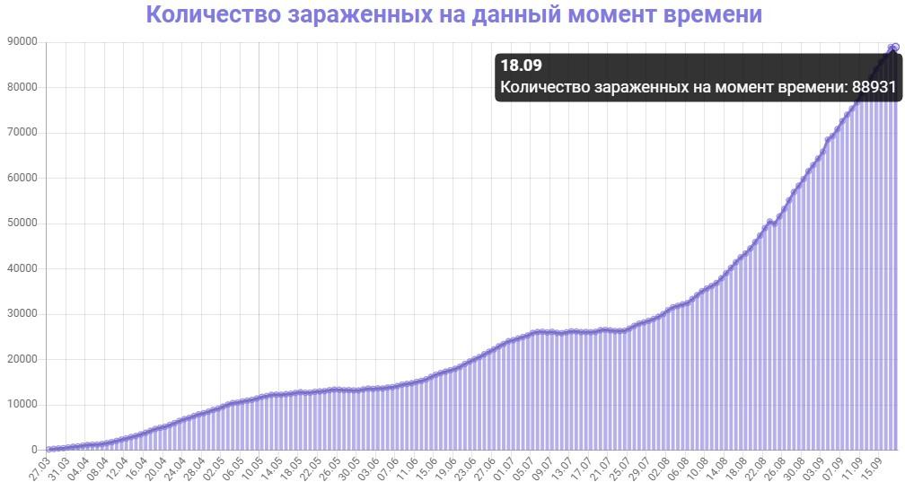 Количество зараженных на данный момент времени в Украине на 18.09.2020