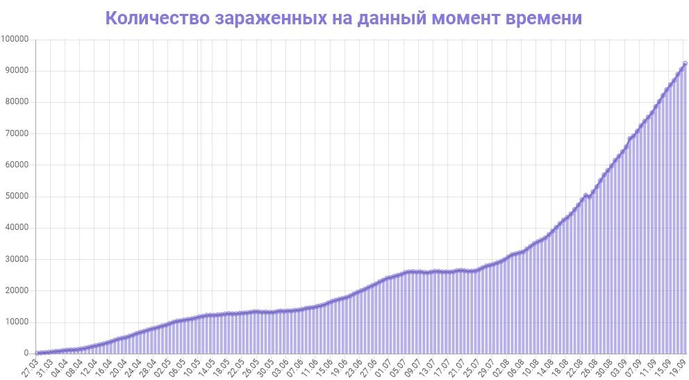 Количество зараженных на данный момент времени в Украине на 19.09.2020