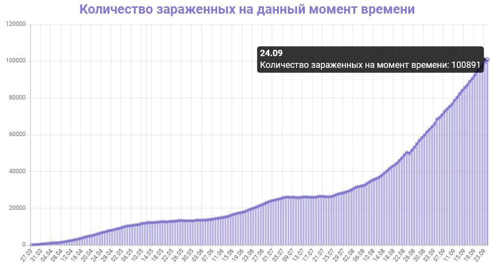 Количество зараженных на данный момент времени в Украине на 25.09.2020