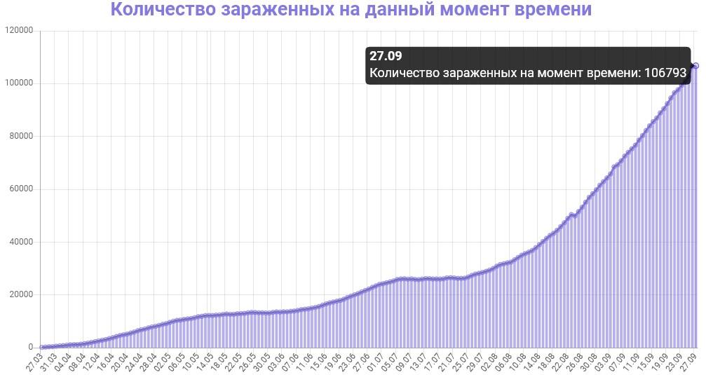 Количество зараженных на данный момент времени в Украине на 27.09.2020