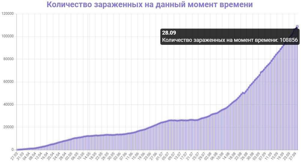 Количество зараженных на данный момент времени в Украине на 28.09.2020
