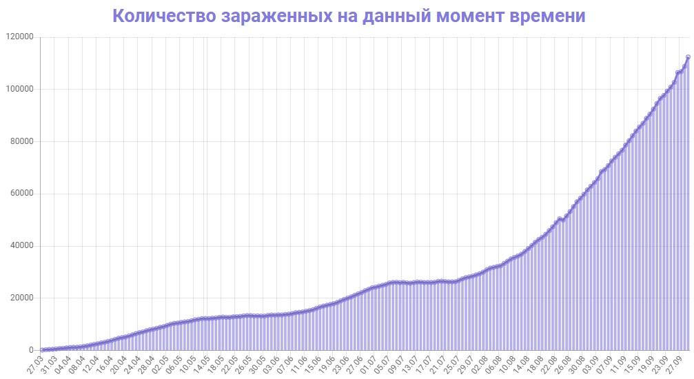 Количество зараженных на данный момент времени в Украине на 29.09.2020