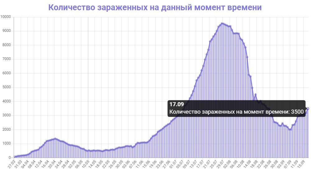 Количество зараженных на данный момент времени в Узбекистане на 17.09.2020
