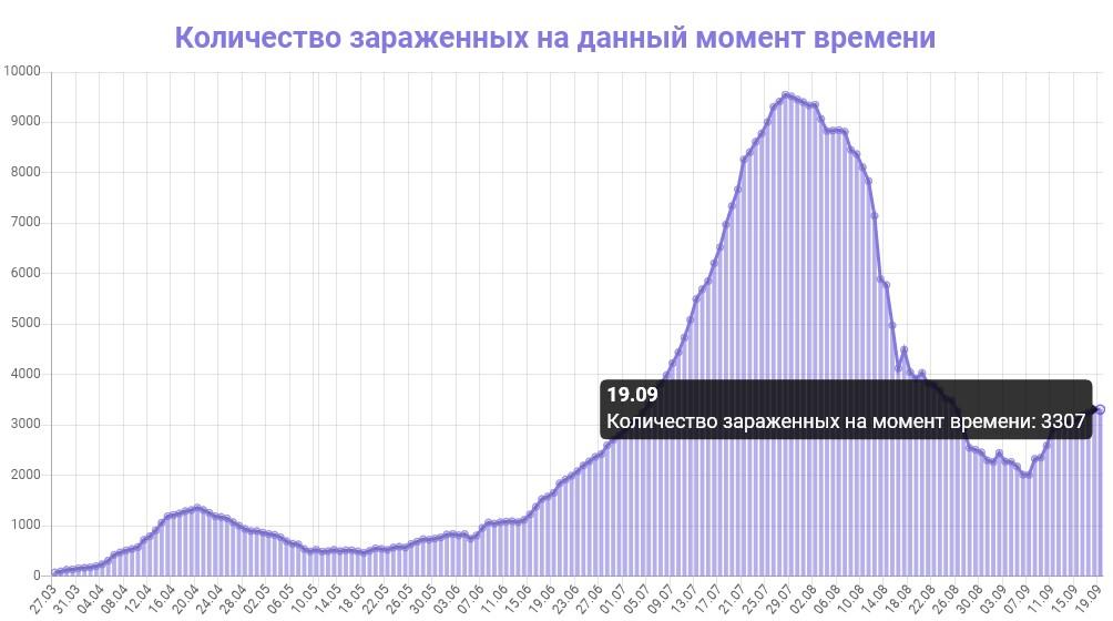 Количество зараженных на данный момент времени в Узбекистане на 18.09.2020