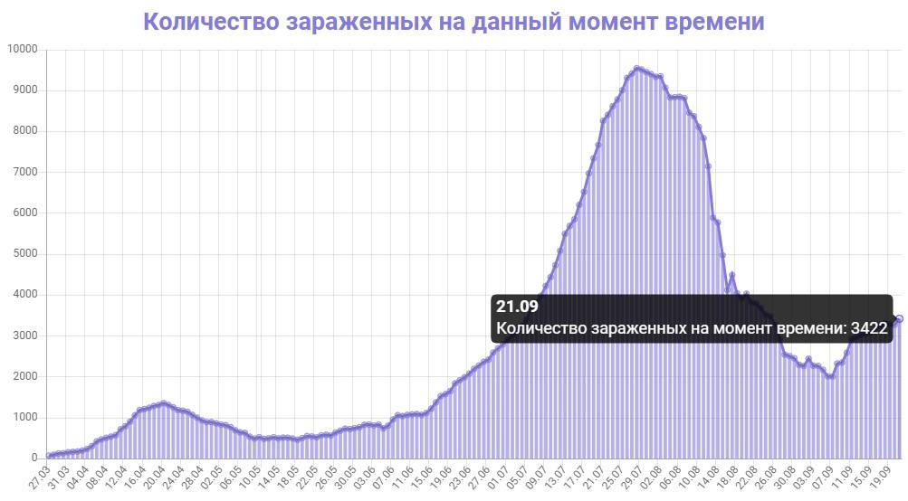 Количество зараженных на данный момент времени в Узбекистане на 21.09.2020