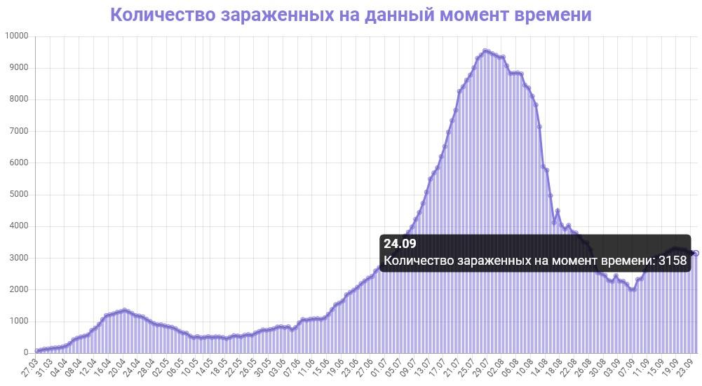 Количество зараженных на данный момент времени в Узбекистане на 25.09.2020