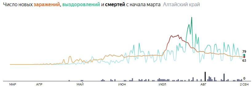 Коронавирус в Алтайском крае 2 сентября 2020: сколько заболевших на сегодня и последние новости